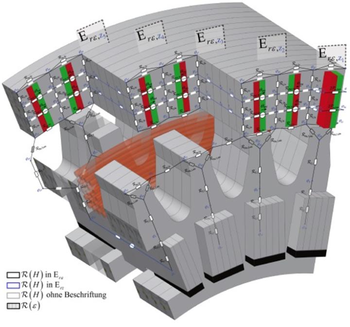 MEC of a transverse flux machine (c)